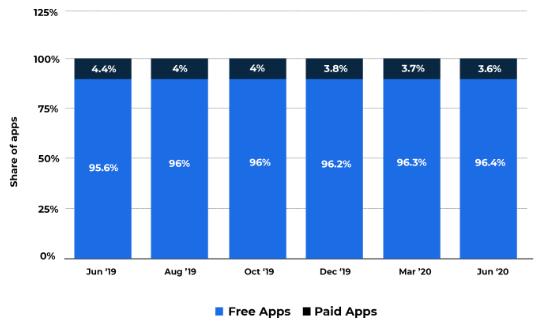 Mobile App Development | GetAProgrammer